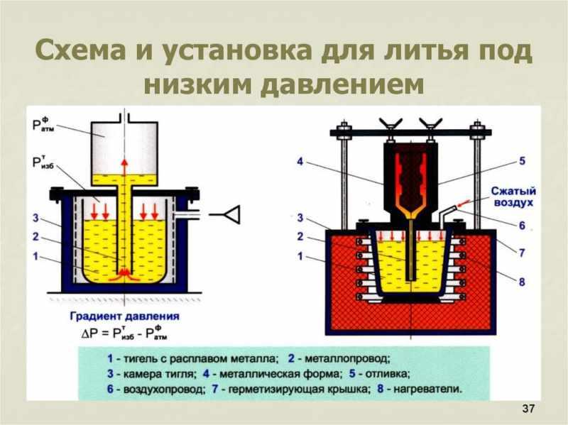 Центробежное литье металла