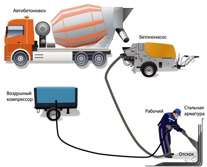 Торкрет бетон: технология и правила
