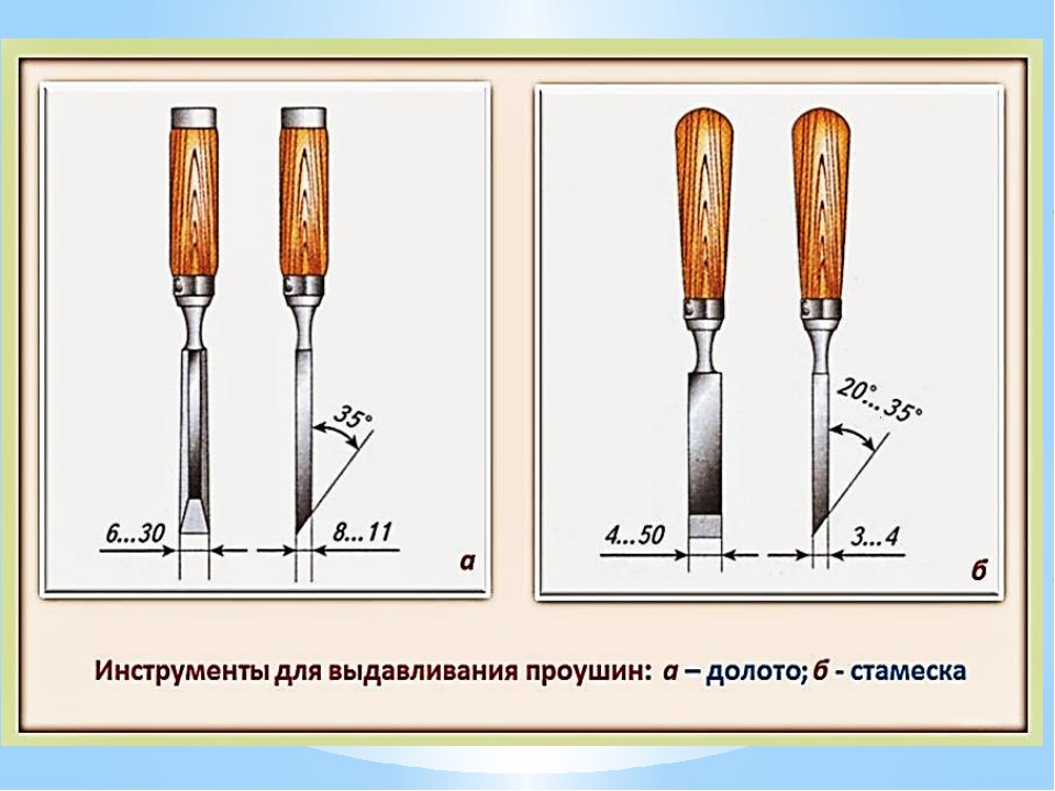 Стамеска (долото), кратко об использовании и заточке
