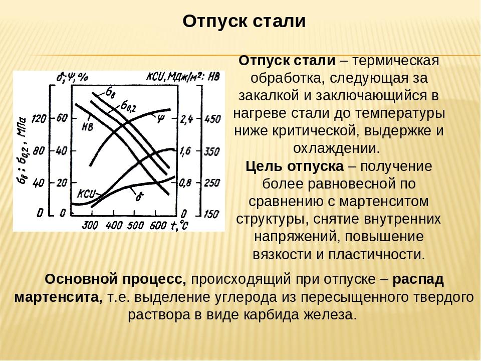 Термообработка: закалка, отпуск, нормализация, отжиг