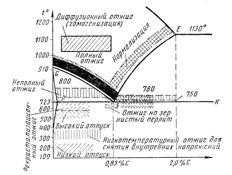 Применение стали 45 при производстве редукторов.