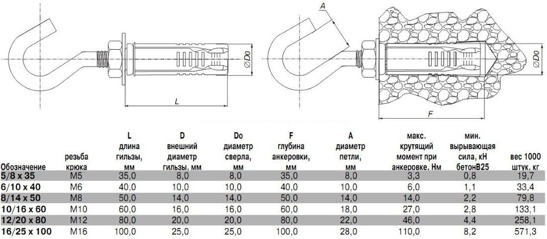 Размеры анкеров: анкерные болты 10х100 и 12х100, м8 и м10, 8х100 и 10х80, м12 и других размеров, таблица