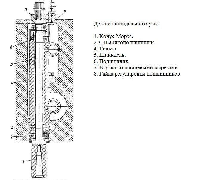 Шпиндель токарного станка: что это такое, назначение, устройство, чертежи
