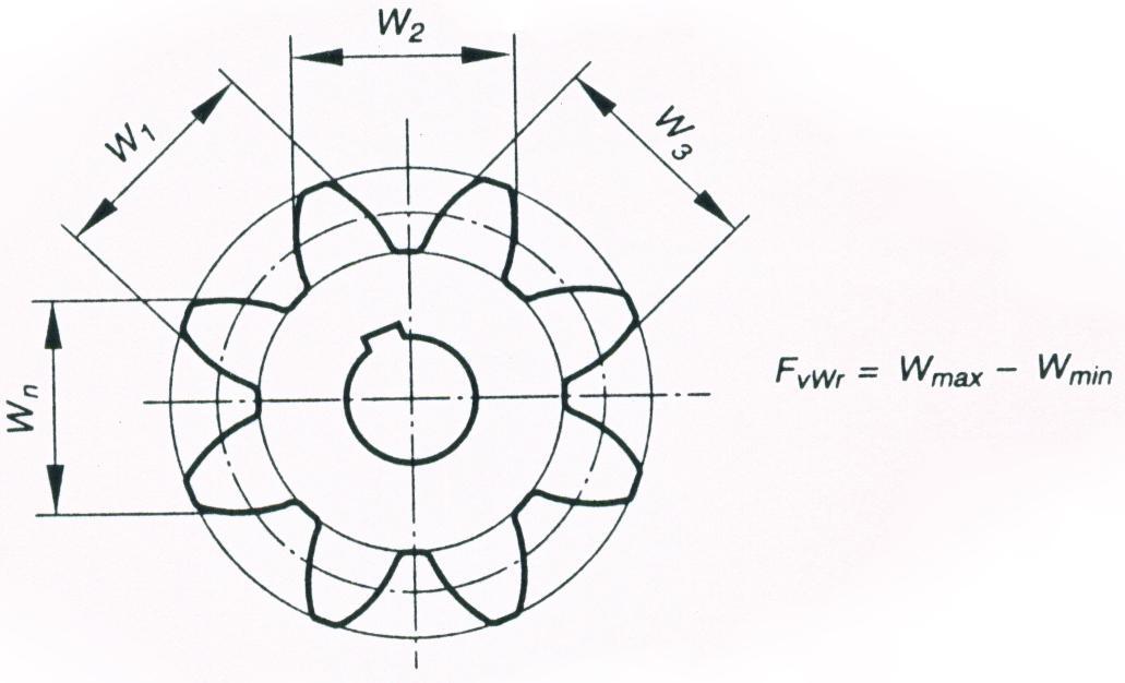 О контрольных размерах зубчатых колёс и боковом зазоре