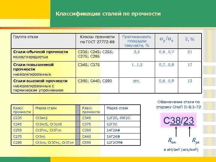 Сталь 17г1с - характеристики, применение, расшифровка марки, гост
