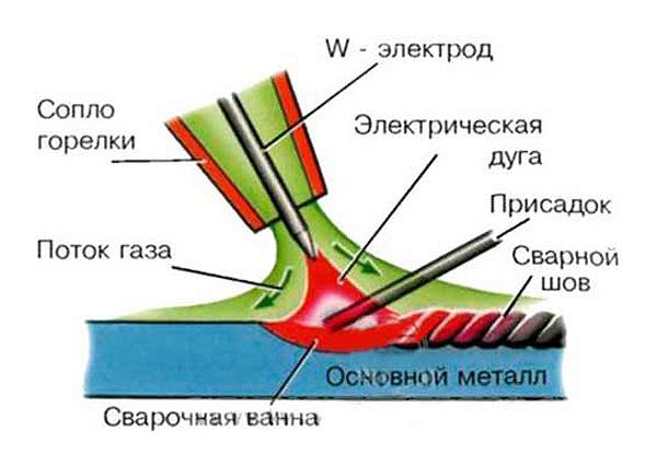 Аргонодуговая сварка tig: электроды для тиг-сварки, описание, преимущества и недостатки метода