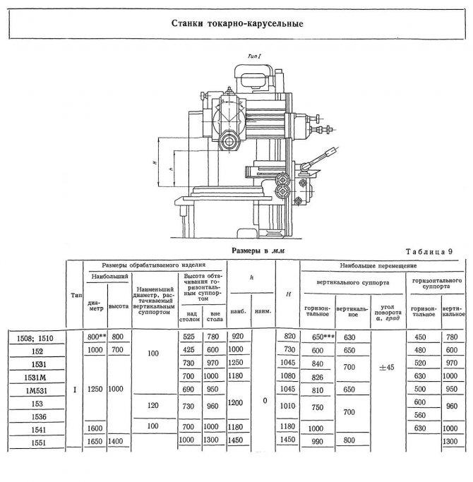 Технические характеристики на токарные станки по металлу