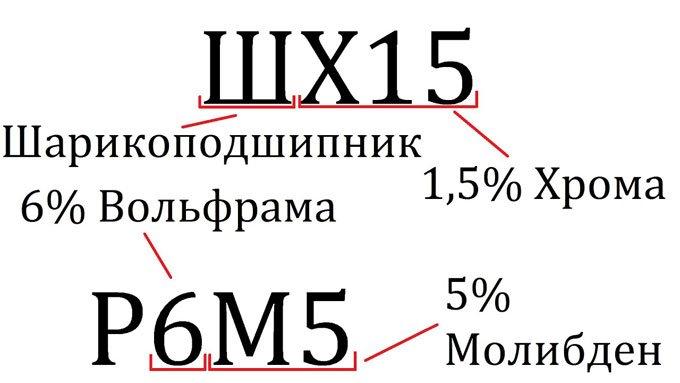 Сталь шх15 — характеристика, химический состав, свойства, твердость. сталь шх15 характеристики