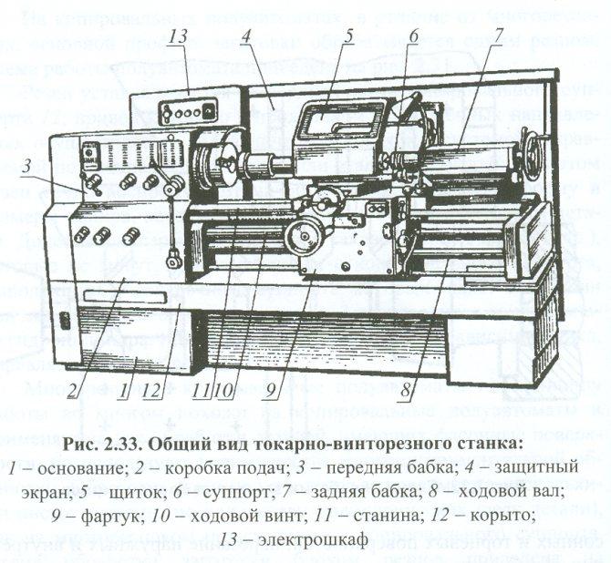 Какие бывают разновидности токарных станков?