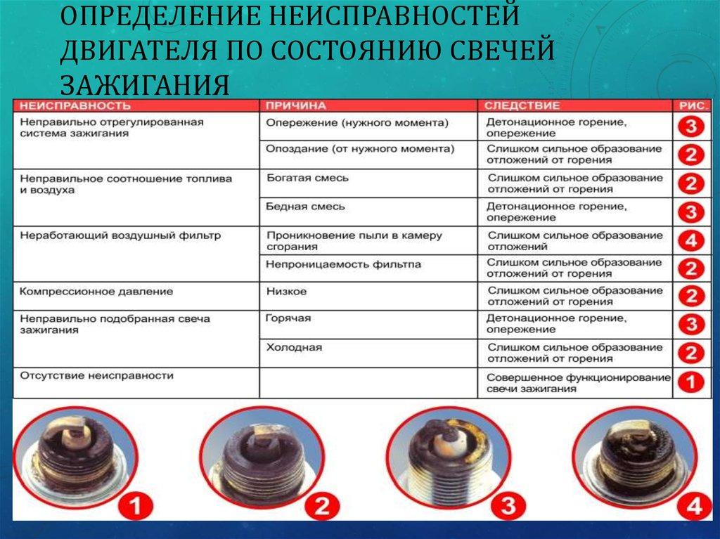 Заливает свечу на бензопиле partner • evdiral.ru