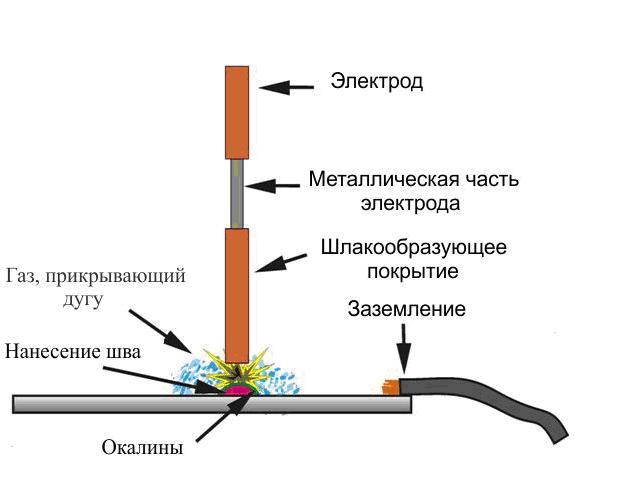 Сварка тонкого металла электродом
