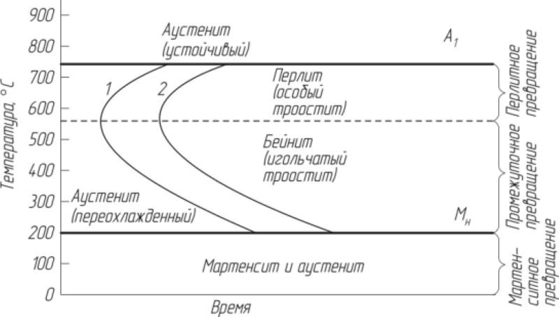 Структуры в сталях презентация, доклад
