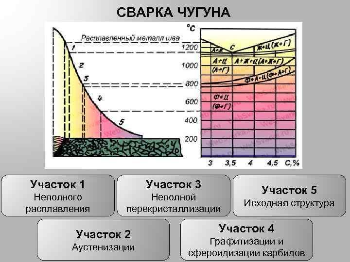 Сварка чугуна: особенности, холодный и горячий способы, технология процесса