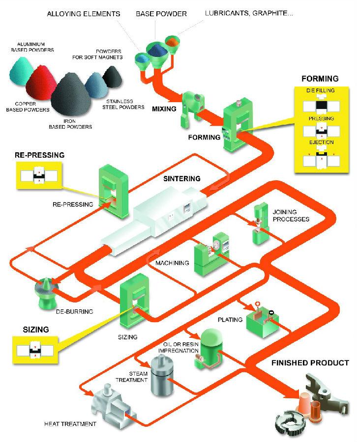 Механические способы получения порошков | металлургический портал metalspace.ru