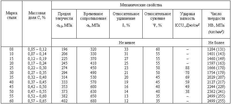 Сравнение сталей 17г1с и 17г1с-у