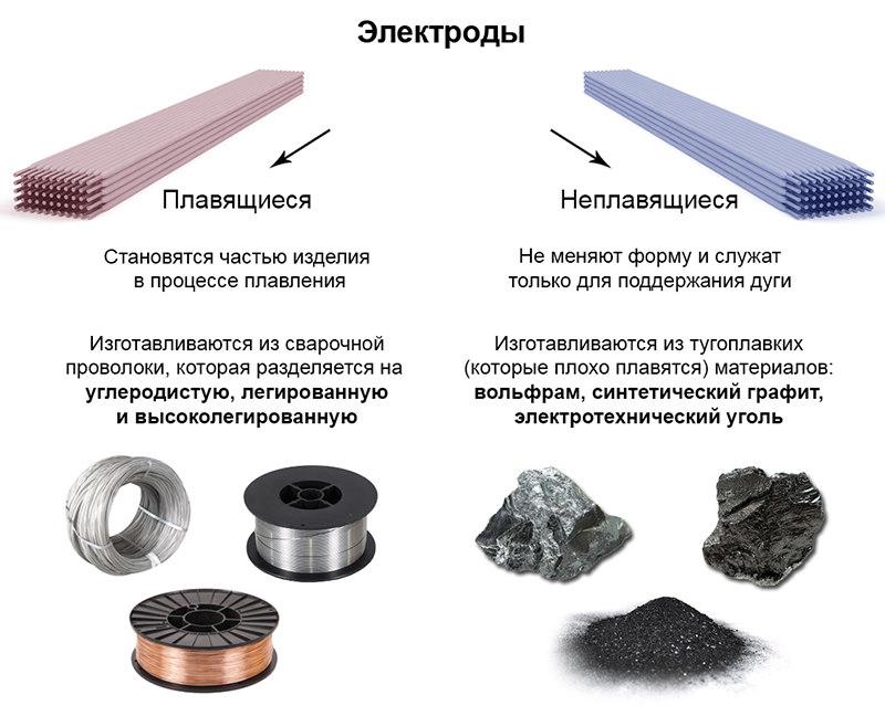 ✅ электроды для сварки меди и ее сплавов ⚡ сварка и сварщик