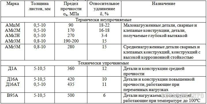 Продажа металлопроката оптом и в розницу