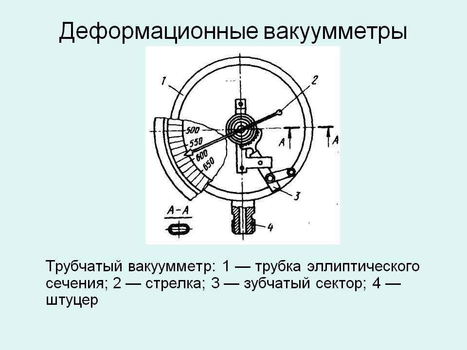 Вакуумметры. термопарные вакуумметры, вакуумметр бурдона, манометры, тепловые и мембранные вакуумметры, вакуумметры пирани