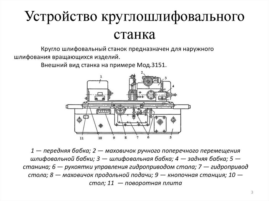 Назначение и устройство круглошлифовальных станков