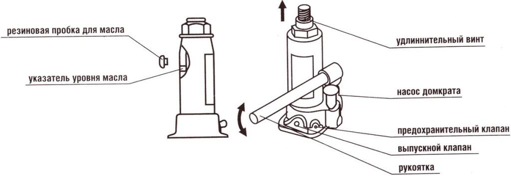 Как прокачать гидравлический домкрат?
