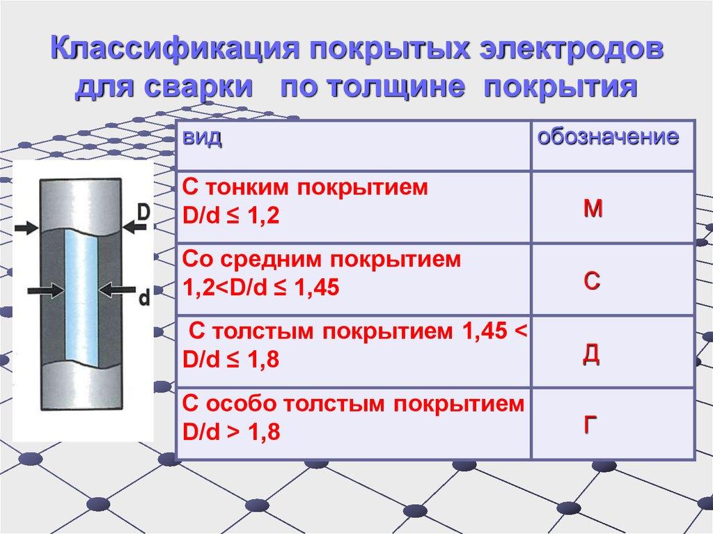 Рейтинг электродов с основным покрытием