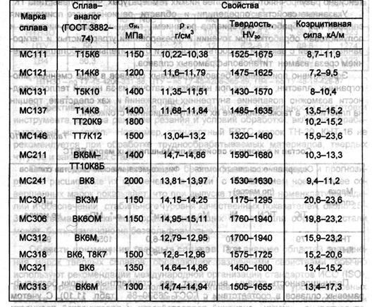 Общие свойства и состав дюралюминия д16 (д16т), д19, д1