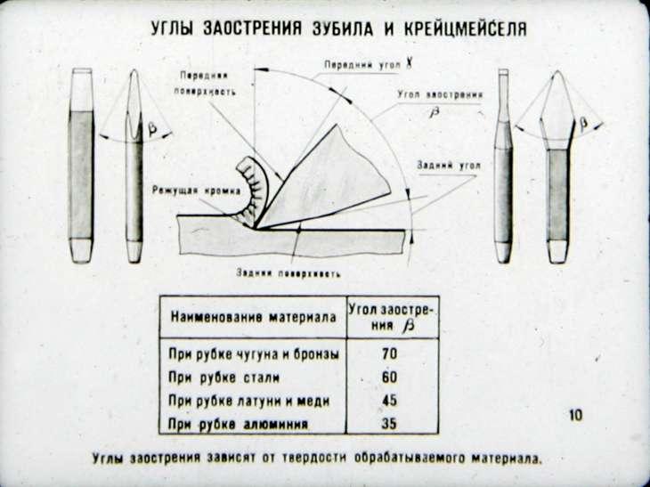 """Разработка урока производственного обучения на тему: """"изготовление слесарного зубила"""""""