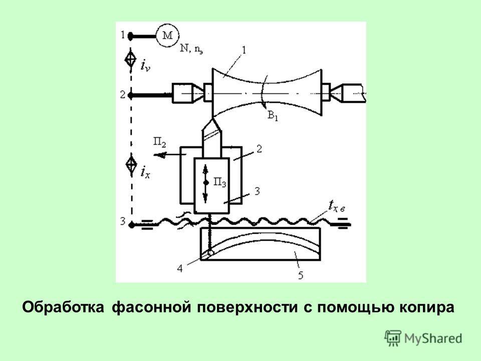 Обработка фасонных поверхностей. основные сведения.
