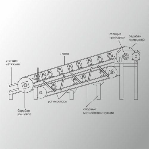 Конвейер пластинчатый — устройство, типы, принцип действия