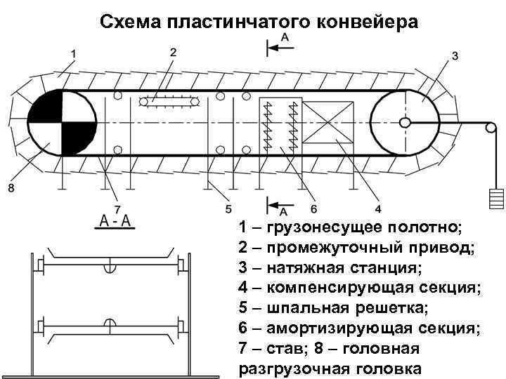 Ленточный конвейер конструкция состав особенности