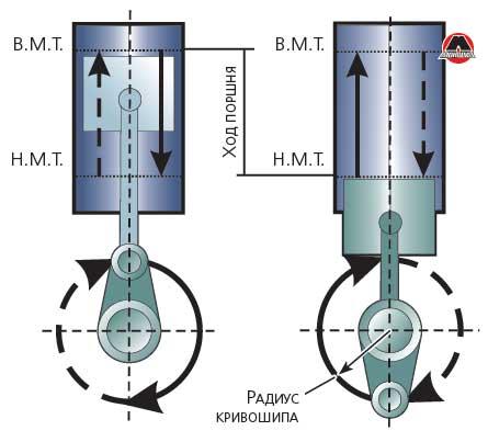 Кинематическая схема кривошипно шатунного механизма | авто брянск