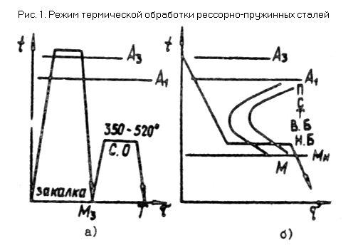 Особенности производства пружинной стали