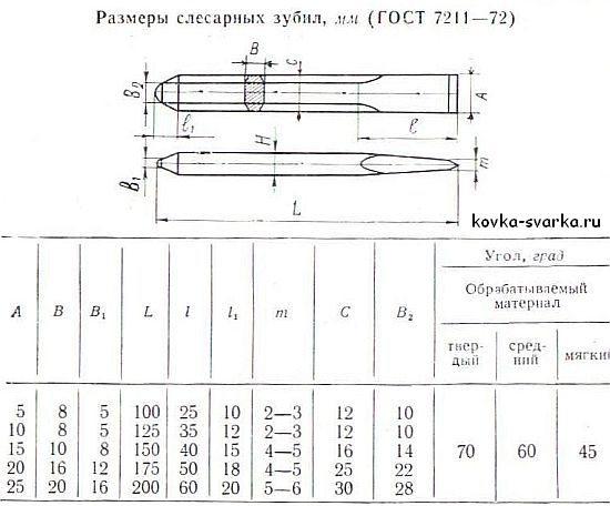§ 3. инструменты для рубки