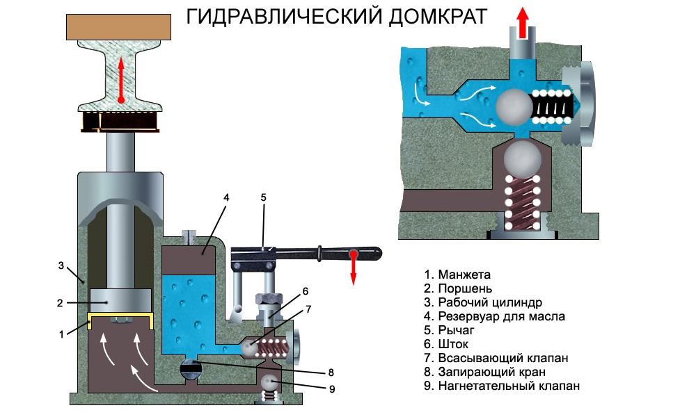 Ремонт гидравлического домкрата своими руками пошаговая инструкция