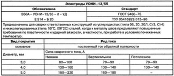 Сварочные электроды спецэлектрод уони-13/55