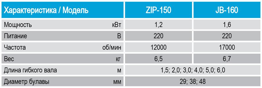 Вибратор для бетона. описание, характеристики, применение и цена вибратора