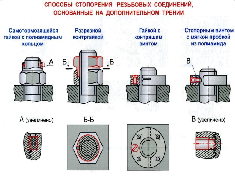 Назначение и виды резьбовых соединений классификация резьб