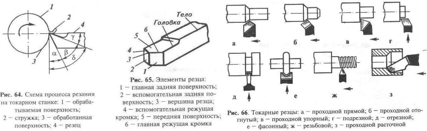 Виды резцов: резцы для токарного станка по металлу. классификация токарных резцов, назначение