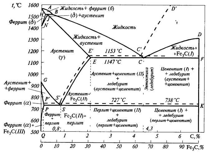 Цементит — структура, свойства, виды. что такое цементит. структурная составляющая железоуглеродистых сплавов