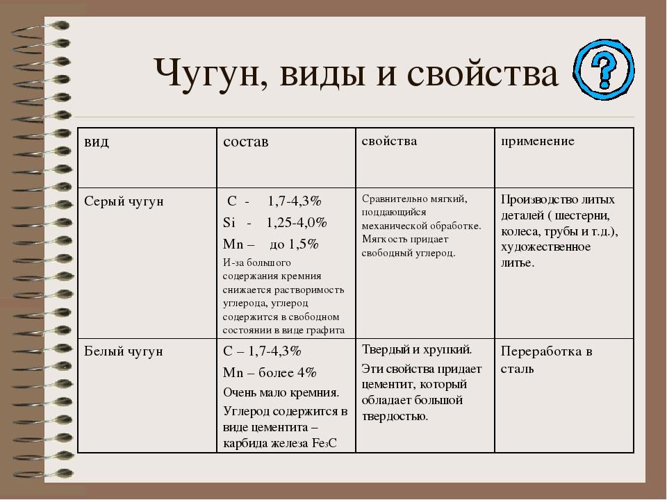 Серый чугун: применение, свойства, структура, состав