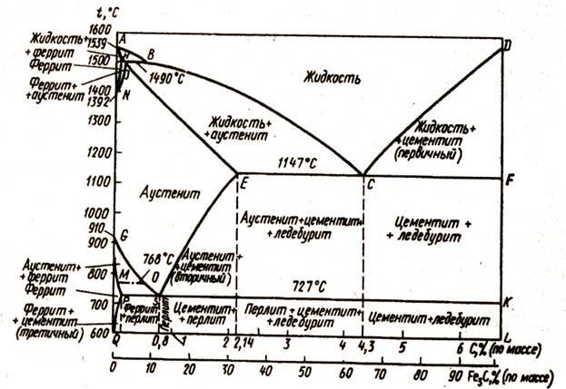 Цементит: структура, свойства, виды