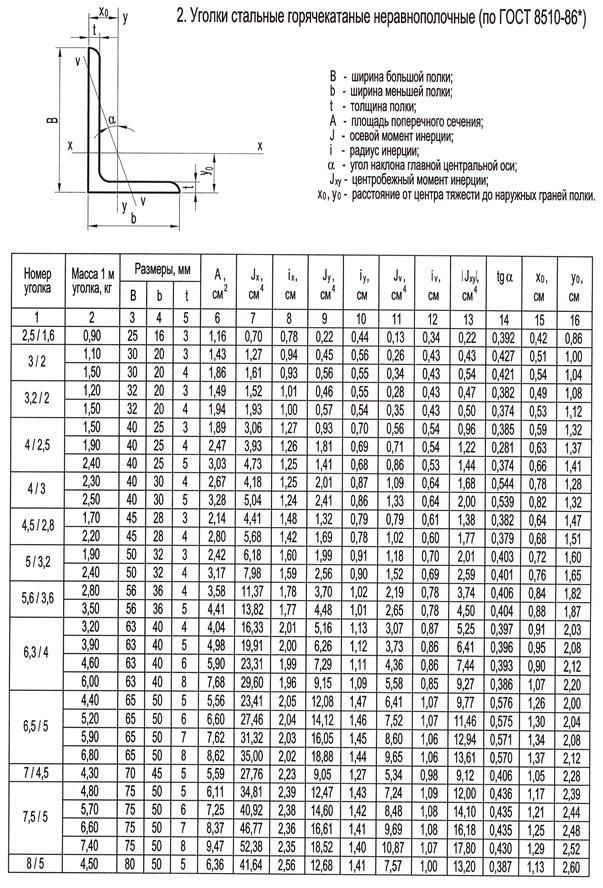 Гост 8509-93. уголки стальные горячекатаные равнополочные. сортамент