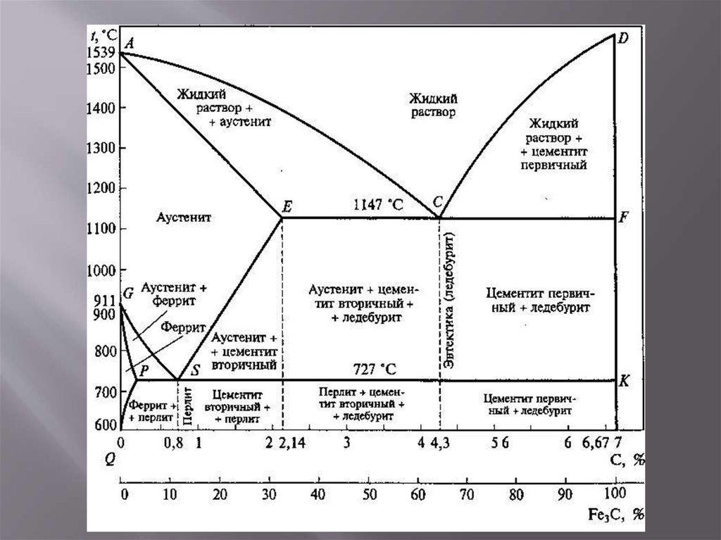 Диаграмма состояния сплавов железо-углерод с пояснением