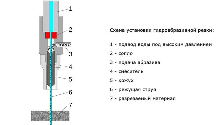 Гидроабразивная резка металла в москве – цены за метр реза металла водой