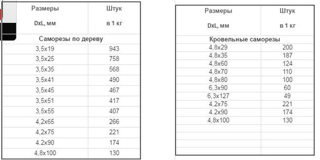 Размеры и вес саморезов
