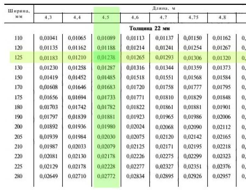 Количество досок в кубе — online калькулятор + таблица