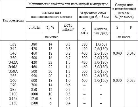 Электроды э42: характеристики и особенности, применимость, гост
