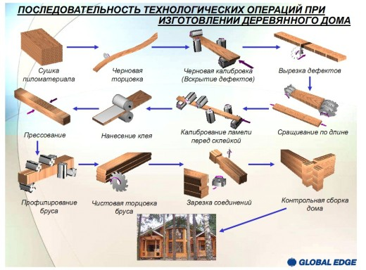 Лесоматериалы и пиломатериалы