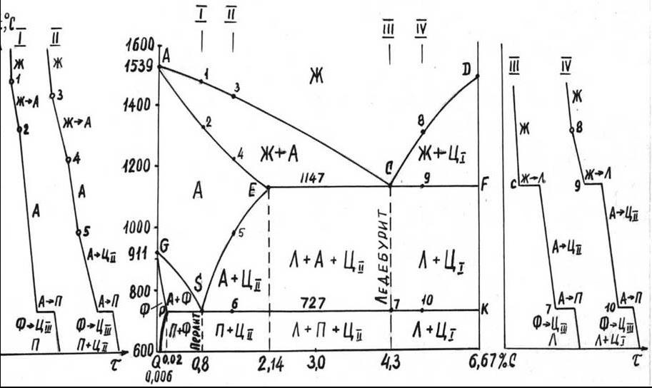 Основные линии диаграммы железо-цементит