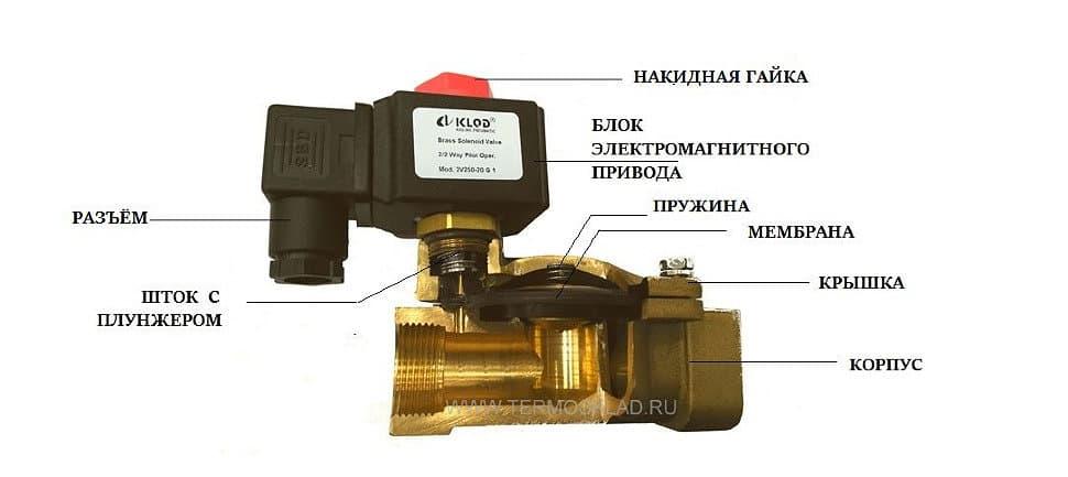 Как работает электромагнитный клапан остановки двигателя